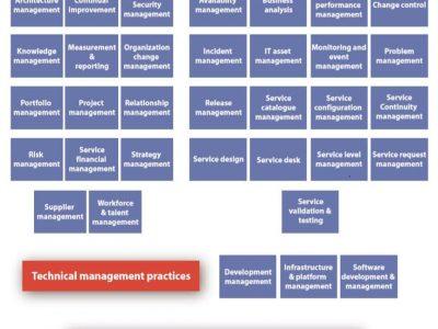 ITIL v4 Management Practices