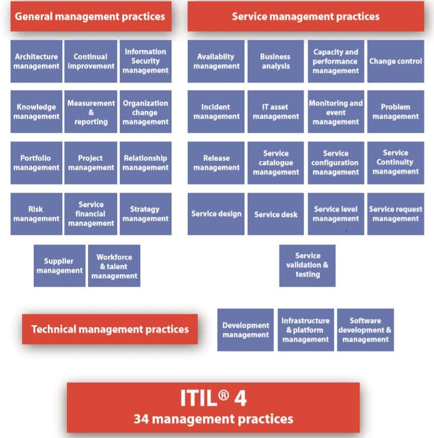 ITIL v4 Management Practices