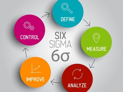 Why is six sigma important?